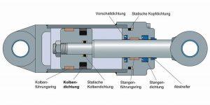 Für Hydraulikzylinder bietet der Hersteller zahlreiche Dichtungslösungen an. Bild: SKF